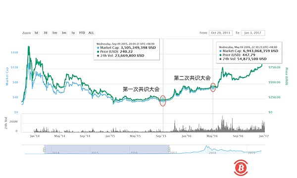 With three factors superimposed, Bitcoin rushed to $8,000 overnight, and the currency was boiling.
