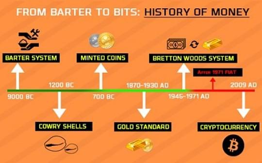 起底货币演变史 BTC真的能消除通货膨胀?