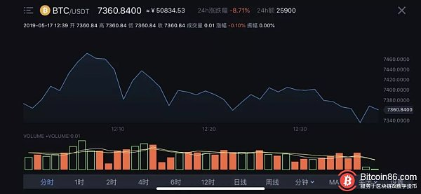BTC price dip down! A breakthrough of $6,500 will be a good opportunity to enter?