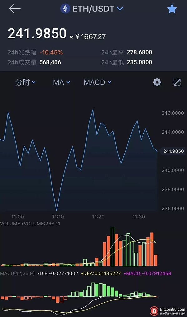 BTC price dip down!  A breakthrough of $6,500 would be a good opportunity to enter?