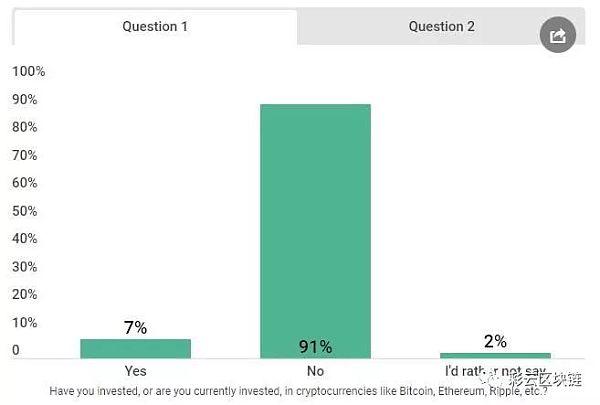 调查:相比BTC 美国人更愿意投资Facebook币