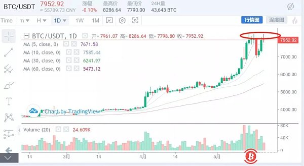 Analysis of the madman market on May 20: Investment technology is the magic weapon to make money in the future