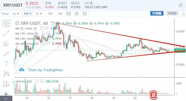 Analysis of the madman market on May 21: The mainstream direction will soon be selected. There are coins or continuous madness.