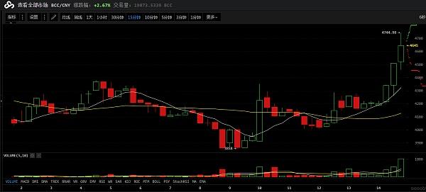 BCC/CNY15分钟走势图 图片来源:云币网