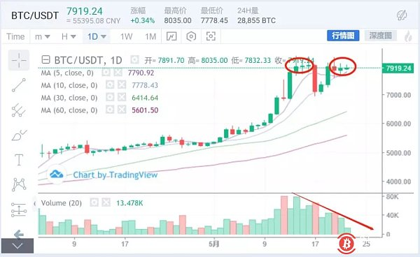 May 22 madman market analysis: BSV rose 300%, Ownen Cong is Nakamoto Satoshi?