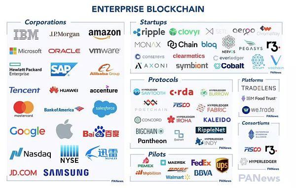 百亿美金的市场潜力 企业区块链赛道波涛涌动