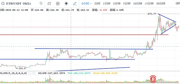 Mystery buying has repeatedly pulled up BTC, triangle finishing and waiting patiently