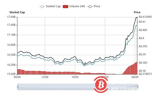 Bitcoin is almost 8800 US dollars, the encryption market is generally rising