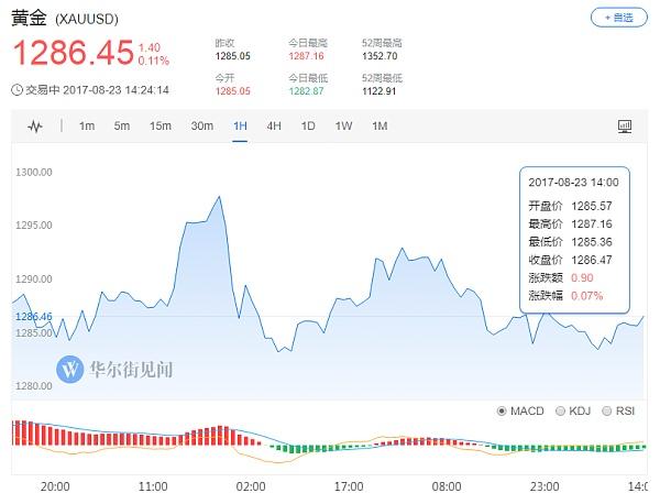 (美国制裁朝鲜扩大化,现货黄金日线走势图 来源:华尔街见闻)