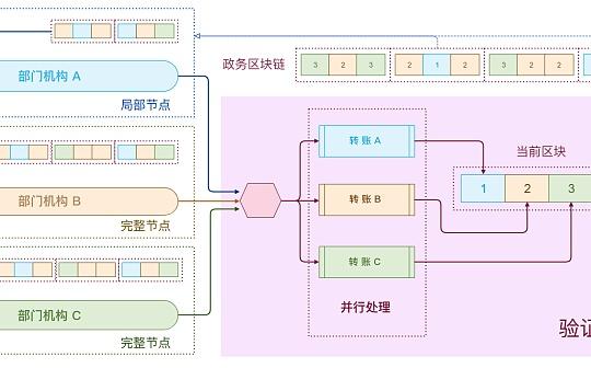 政务链(GACHAIN)独创多线程处理机制,解决协同办公瓶颈