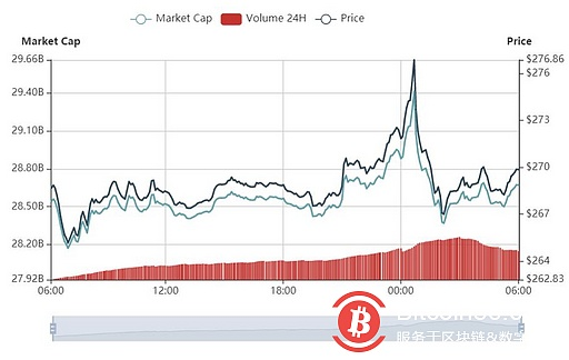 Bitcoin oscillated around $8,800, and the cryptocurrency market was full of red
