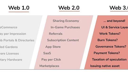 下一个20年 Web3.0将带来哪些新商业模式?