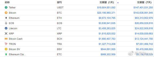 (图表来源:coinmarketcap)