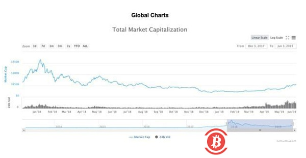 """The cryptocurrency market is waiting for """"Godo"""""""