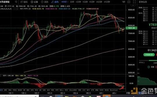 6月6日数字货币评论:比特币震荡 还会继续下跌?