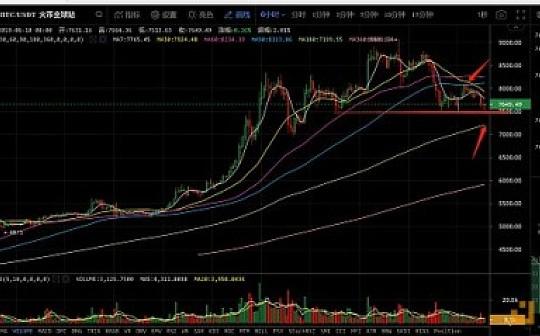 6月10日数字货币评论:比特币趋势向下 EOS支撑强势!