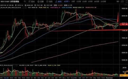 6月11日数字货币评论:BTC如期反弹 短线看空