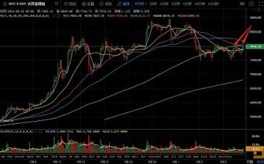 6月12日数字货币评论:比特币再次受压 能否形成突破?