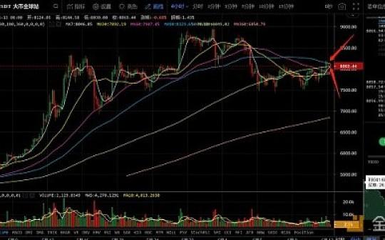 6月13日数字货币评论:比特币受到关键压力 LTC引领下跌?