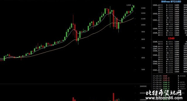 Bitfinex和各大交易所的价格之差犹如鸿沟,破产前的不祥之兆?