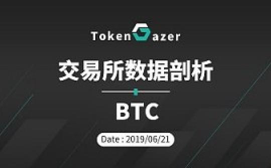 TokenGazer   BTC:6月21日交易所数据剖析