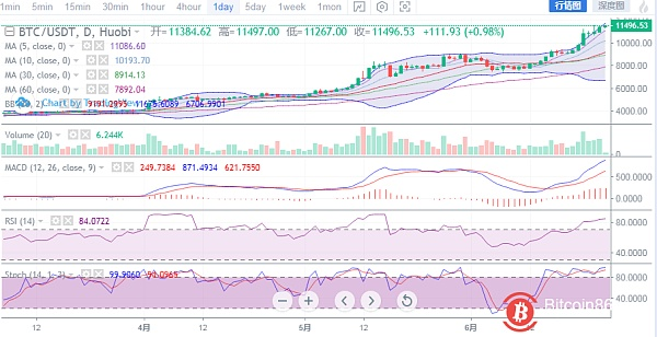 BTC broke through 11700 and hit a new high, and the trend achieved a strong rise