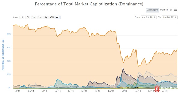 The bull market has a top! The indicator tells us where the top of the BTC is.