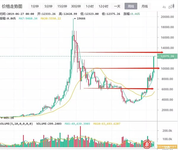 Analysis of the madman market on June 26: Crazy, what should we do?