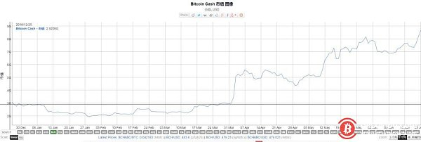 More than half of 2019, a large inventory of BCH results