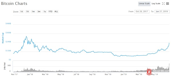 $138 billion in historical days or tips for iron tops! Predicting BTC's expected decline
