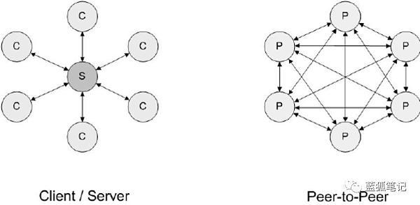 梅特卡夫定律下对区块链、物联网与人工智能的交集与前瞻