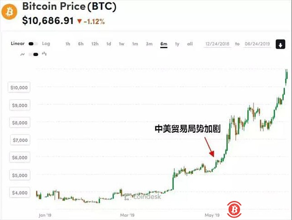 Bitcoin rose, it turned out that someone silently assisted