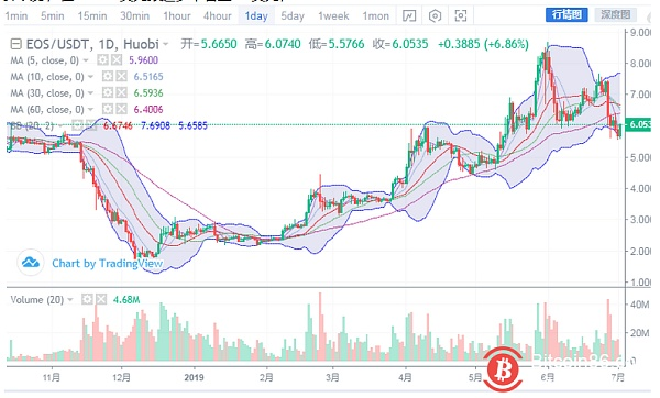 Market analysis: BTC double bottom formation, rebound immediately