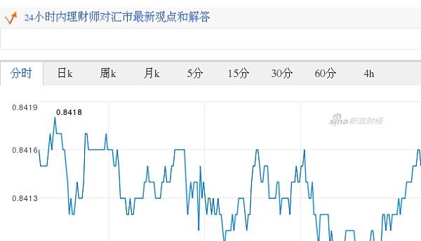欧元对美元汇率历史_今日美元最新价格_美元对欧元汇率_2017.09.04美元对欧元汇率走势 ...