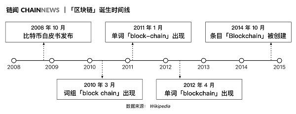 从比特币社区对 Libra 的质疑到各界对区块链的定义