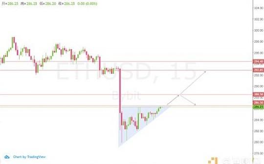 ETHUSD突破上升三角将有一波上涨