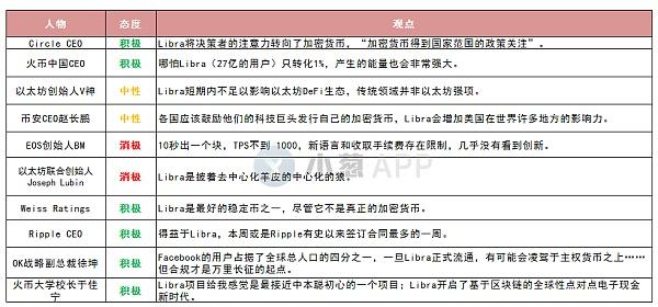 政界、商界、学术界对Libra的评价一览:唱衰者不足三分之一
