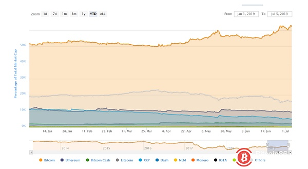 In this round of bull market, you may not be able to wait for the outbreak of the altcoin