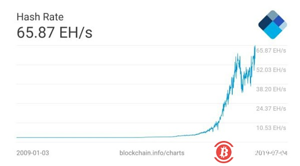 Bitcoin hash rate hit another record high!