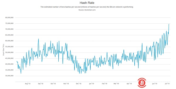"""For the """"half of the market"""" power BTC calculation power and other network indicators hit a record high"""