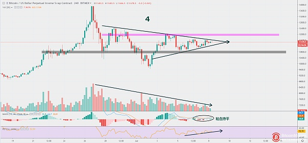 Analysis   BTC is at the end of the triangle convergence