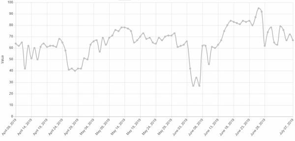 区块链二级墟市报告:高位调解,临近变盘
