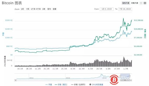 It's crazy again! BTC re-emerges to $13,000 Why does the central bank mention digital currency R&D?