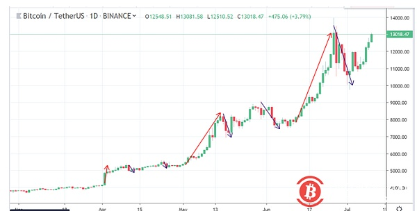 Should Bitcoin, which has entered the international financial market deeply, fall more and more?