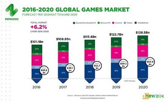 [游戏痛点]Steam,苹果和谷歌是如何利用在游戏行业的垄断地位的,区块链如何打破垄断
