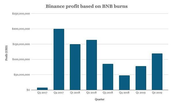 星球前线 | 公告和炒作下的真相——分析师解读币安新 BNB 销毁计划
