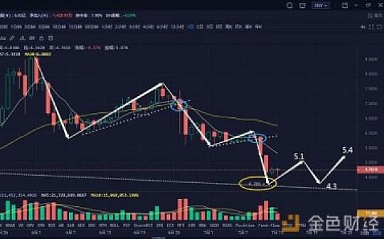 比特币如期回调 面临双顶选择 |7月14日行情分析