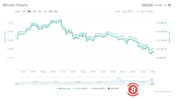 Libra coins accepted a US Congress hearing this week, bitcoin plunged 12% and fell below $10,000