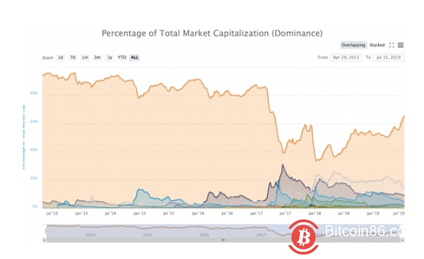 Bitcoin rebounded after falling below 10,000 US dollars, and the altcoin bears a large selling pressure