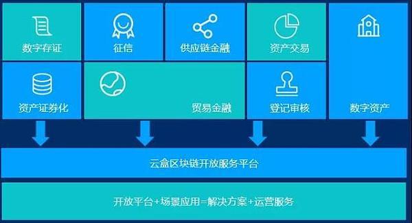 VNT Chain主网主要采用聚合链 其区块链信用证平台较有代表性